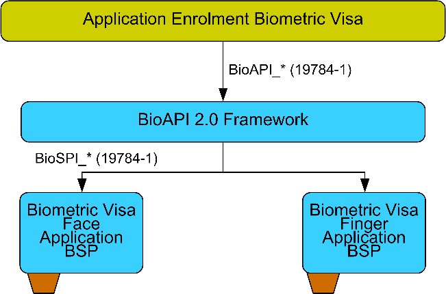Application Profiles for Biometric Visa 4 Immigration authorities Operator of National Central Authorities Photographers Suppliers of hardware and software components Software Architecture Overview