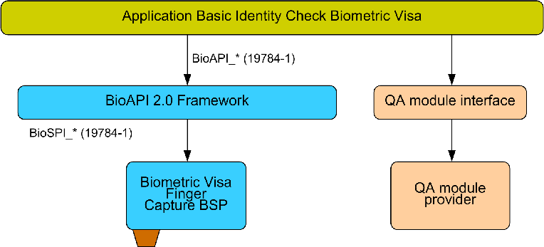 Application Profiles for Biometric Visa 4 provided by a BioAPI 2.0 compliant Capture Biometric Service Provider (BSP) that encapsulates the complete process and hardware management facilities.