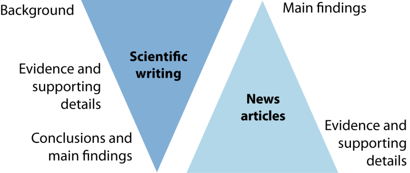 1 From paper to press release: preparing your work for the news media This guide focuses on the development of a press release, but much of it is applicable to other media engagement such as: