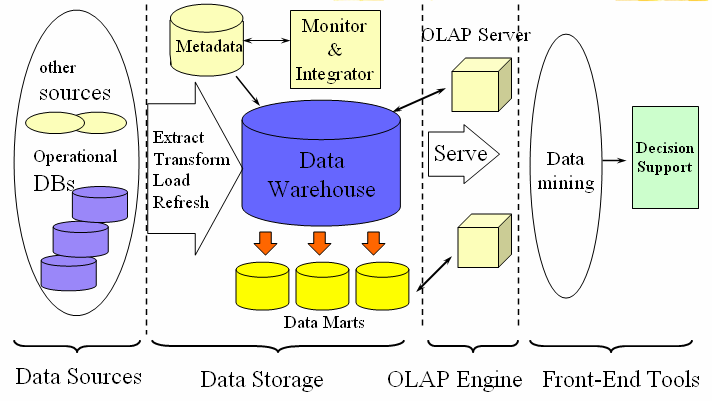 master thesis in data warehousing In the pre-master thesis report – a data warehouse solution for analysis on   data warehouse in order to answer a series of business intelligence questions.