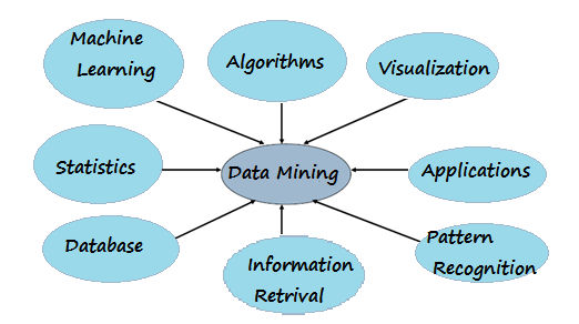 bodies of data, and extracting these in such a way that they can be put to use in areas such as decision support, prediction, forecasting, and estimation.