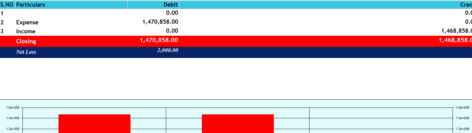 Payment Register, Receipt Register, Bank Register & Day Book will show details on transactions done at respective heads. Click Expense Abstract and the screen appears as shown below.