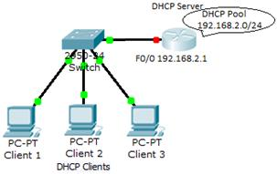 What technology automatically assigns ip addresses to clients