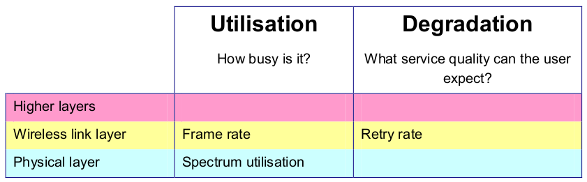 Figure 1.1: Methods for measuring utilization and congestion. Figure 1.2: Causes of network degradation. Figure 1.3: Preferred methods for measuring utilization and congestion.