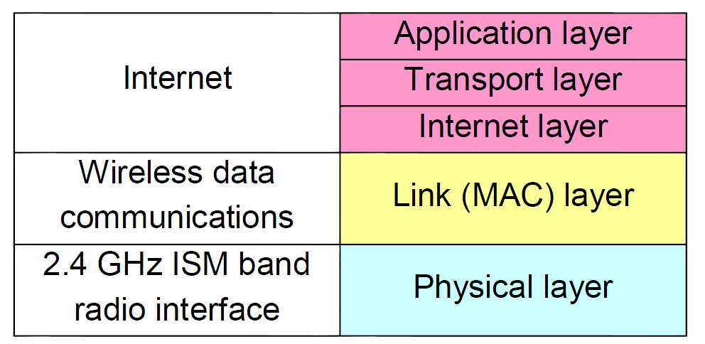 Figure 2.1: The WiFi protocol stack Control (MAC) layer and the physical (PHY) layer which respectively provides the wireless data communications and the radio interface.