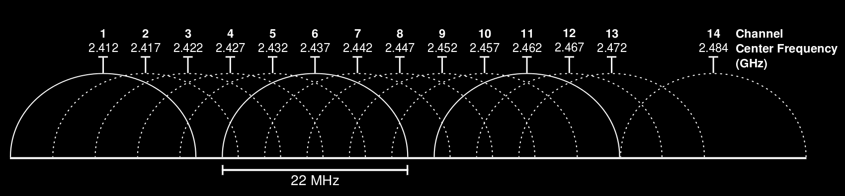 Figure 2.2: The WiFi channels in the 2.4 GHz ISM band that most of the devices in the 2.4 GHz ISM band can be categorized as short-range technology.