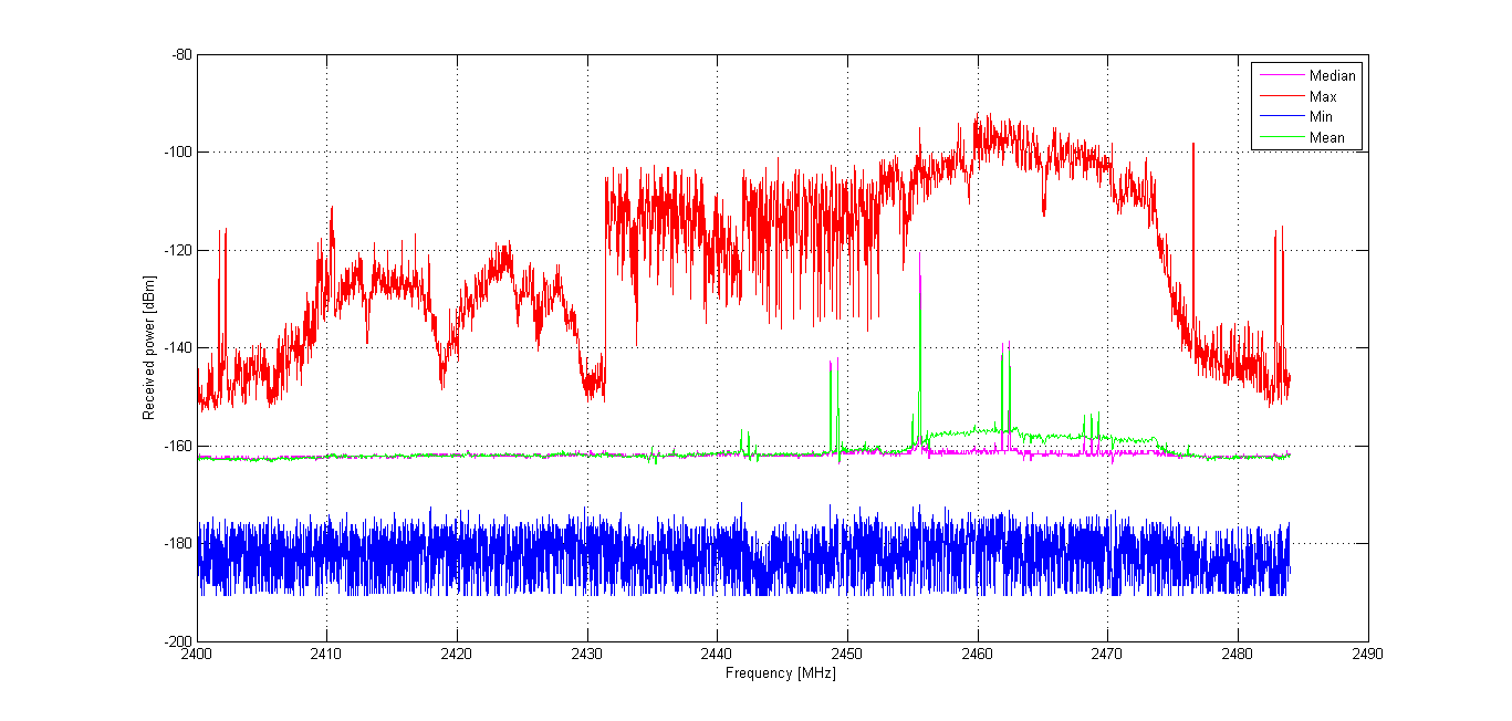 Figure 4.4: Experiment 2a: RF occupancy of channel 11 (the average value per second) Figure 4.