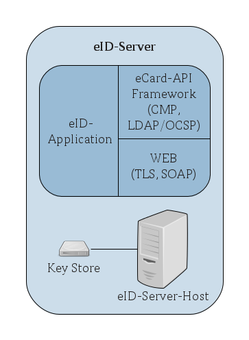 Functional Architecture Differing from the infrastructure described in Figure 1: Overview of the functional architecture of the eid-infrastructure the eid-server may also communicate directly to the