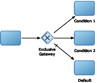 Controlling Process Flow Using Sequence Flows 6.6.1 Introduction to Sequence Flows Sequence flows define the order or sequence that work is performed within a process.