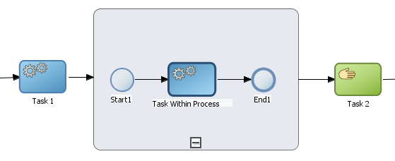 This is generally handled in two ways: The process flow returns to the main process flow.