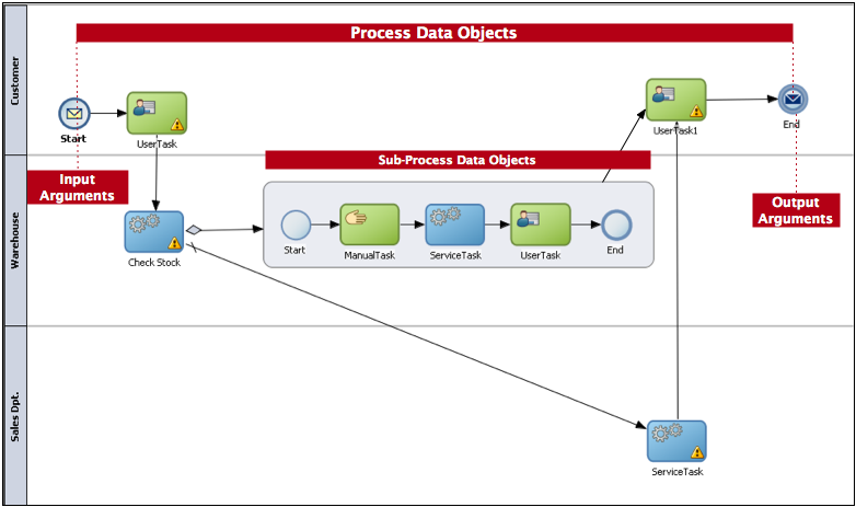Scope and Access 8.12 Scope and Access The scope an access varies according to the structure used to store information: Process Data Objects: You can access them from any task within the process.