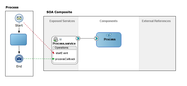 Using Message Events to Define Asynchronous Operations in a BPMN Processes Figure 20 3 Asynchronous BPMN process that exposes a start operation an its corresponding callback This figure shows a BPMN