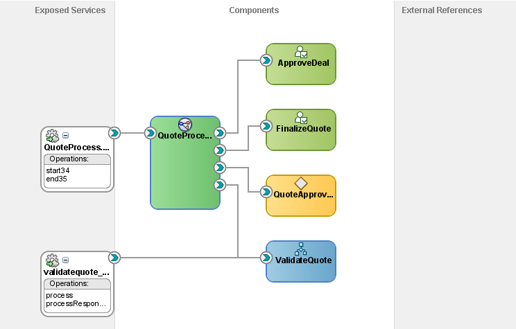 Opening the SOA Composite in a BPM Project Figure 22 1 BPMN process in an SOA Composite This SOA Composite diagram show a BPMN process that uses Human Tasks, Business Rules and Service Adapters to