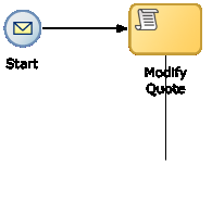 Defining the Start and End Point of a Process 6.2.3 Introduction to the Message Start Event The message start event triggers a process instance when a message is received.