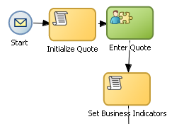 Adding User Interaction to Your Process Figure 6 14 The Enter Quote User Task This graphic shows a start event with a sequence flow extending to a script task labeled Initialize Quote.