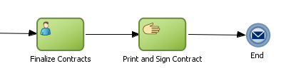 Communicating With Other Processes and Services Unlike most BPMN flow objects, the manual task does not allow you to manipulate data objects.