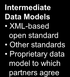 B2B OpDI Hinges on Intermediary Data Models 1 DI routines transform data from enterprise models into the appropriate exchange model.
