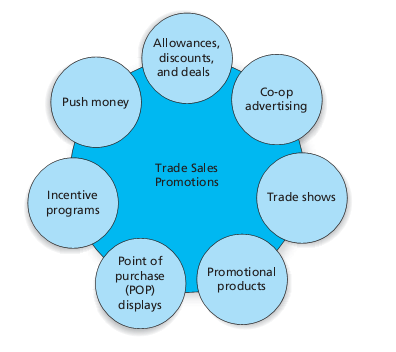 Chapter 14 Trade Sales Promotion: Targeting The B2B Customer Trade Promotions - Focus on members of the supply chain which include distribution channel members, such as retail salespeople or