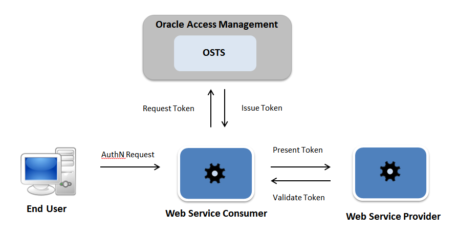 How OAM STS Works OAM STS leverages the WS-Trust standard protocol to manage token exchange between the web service consumer and the web service provider.