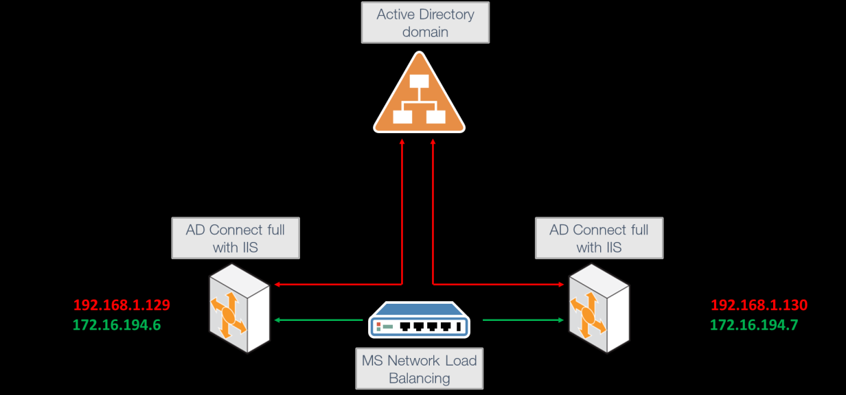 You must set up high availability if you expect to have large numbers of single sign-on (SSO) users for AD Connect.