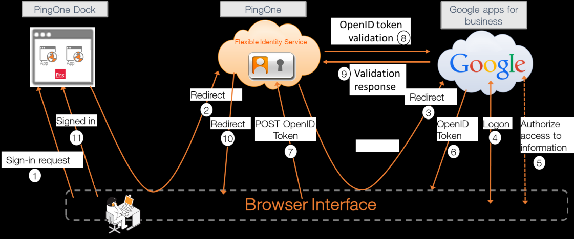 2.6 Google Apps for Work When Google Apps for Work is selected as an identity provider, OpenID Connect protocol is used instead of SAML for user authentication.