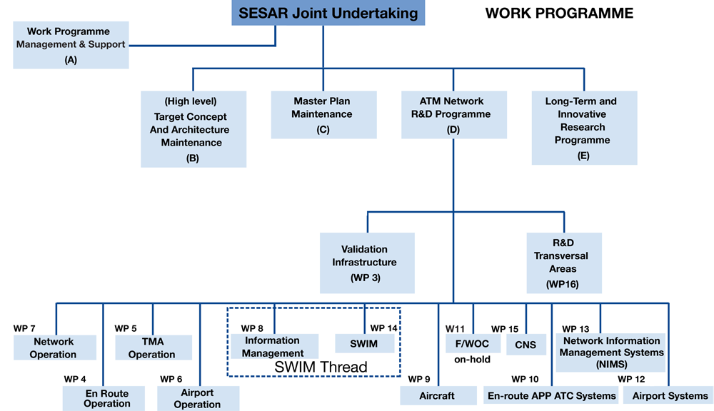SESAR WORK PROGRAMME 16 Work Packages organized in logical groups Three key work