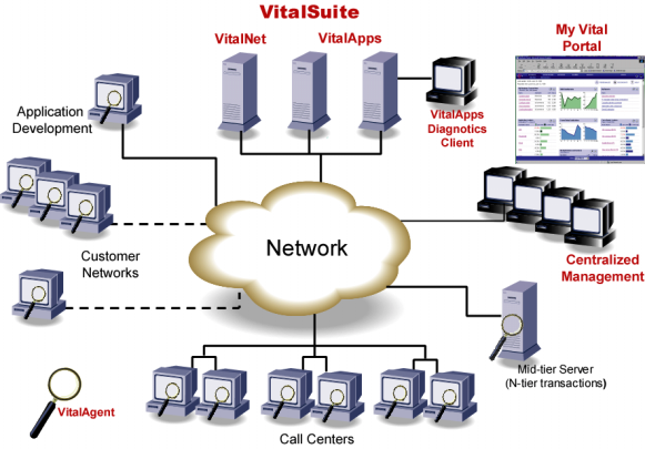 An Inside Look at ICT Group s Use of VitalSuite Software ICT Group chose Lucent VitalSuite software for its comprehensive set of network and application performance monitoring and analysis tools,