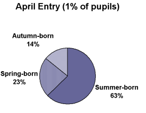 relationships between entry to reception, term of birth and subsequent early attainment.