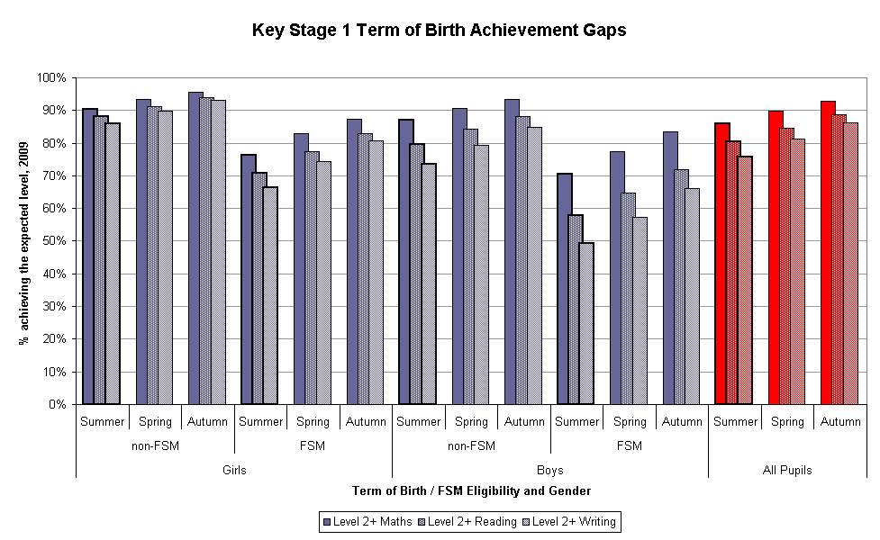 At Key Stage 1 in 2009, the gap in the percentage of pupils achieving the expected level between summer and Autumn-born pupils