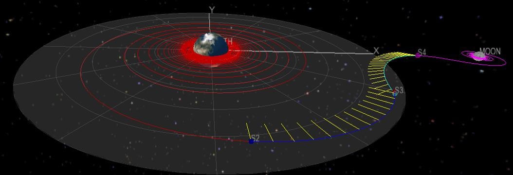 Space Trajectory Analysis Ad Astra has performed mission analysis studies with JSC using the NASA