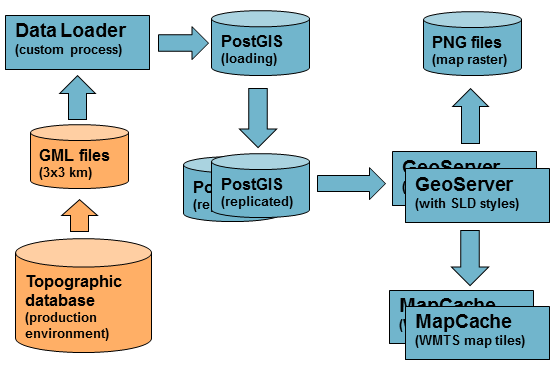 Figure 1. An overview diagram of the new web map service architecture in NLS of Finland.