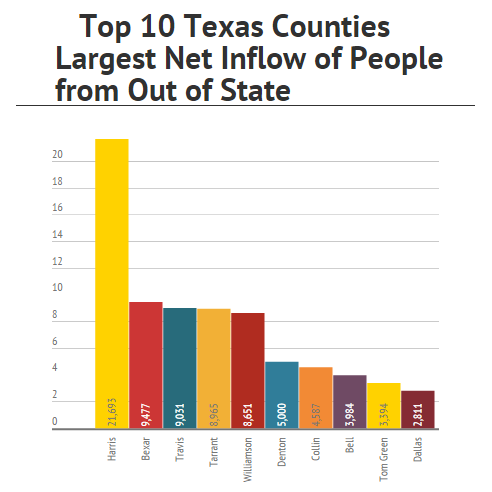 Texas Of the top 10 Texas counties with largest net gain in out-of-state residents (net inflow of from out of state): Four are in the Dallas-Fort Worth area (No. 4 Tarrant, No. 6 Denton, No.