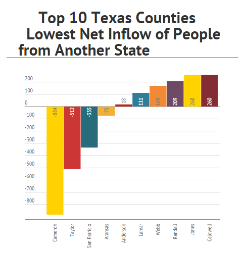Texas Of the top 10 Texas counties with the largest net loss in residents to other U.S. states (net outflow of to another state): Three are in coastal areas such as Corpus Christi (No. 3.