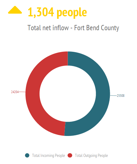 Fort Bend County DMA: Fort Bend Sugar Land No. 9 county for total inflow of No. 8 county for total outflow of No.