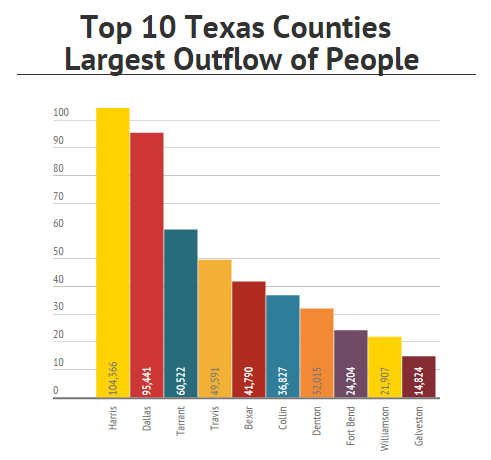 Texas Of the top 10 Texas counties with the highest number of residents moving out of the county (outflow of ): Four are in the Dallas-Fort Worth area (No. 2 Dallas, No. 3 Tarrant, No. 6 Collin, No.