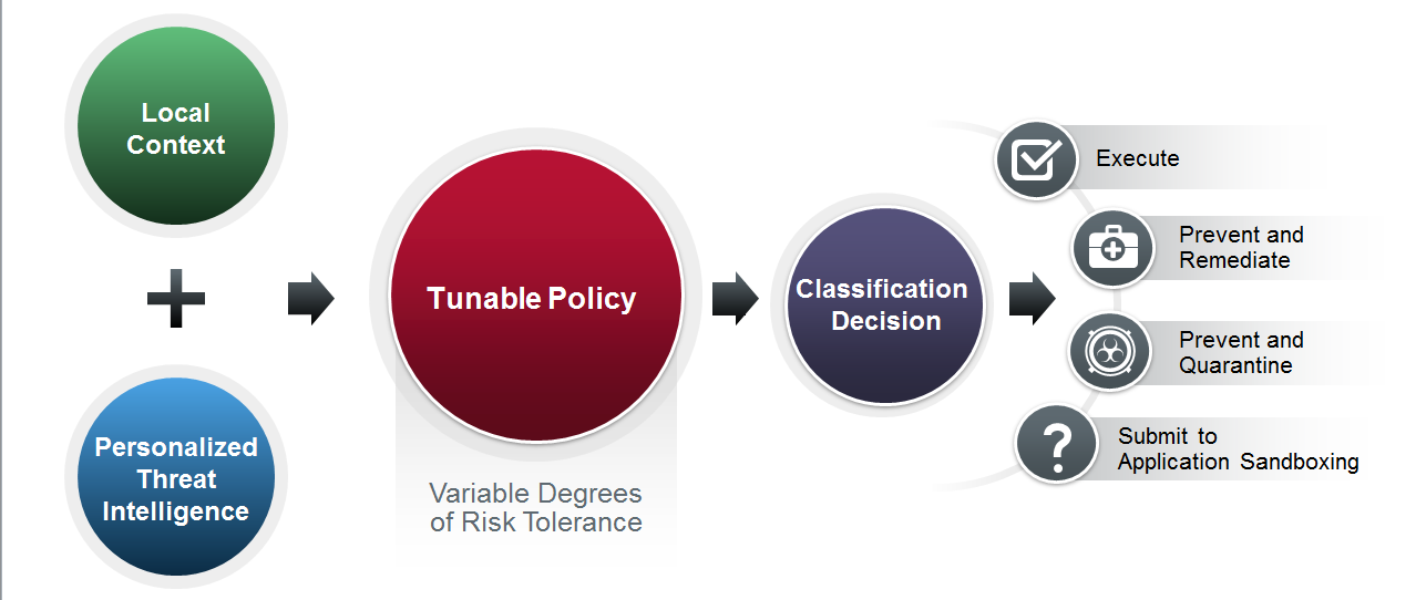 New Levers for Security Admins Local Context Execute Tunable Policy Classification Decision Prevent and Remediate