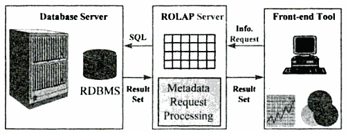 HOLAP (MQE: Managed Query Environment) HOLAP technologies attempt to combine the advantages of MOLAP and ROLAP. For summary-type information, HOLAP leverages cube technology for faster performance.