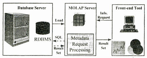 CATEGORIES OF OLAP TOOLS MOLAP This is the more traditional way of OLAP analysis. In MOLAP, data is stored in a multidimensional cube.