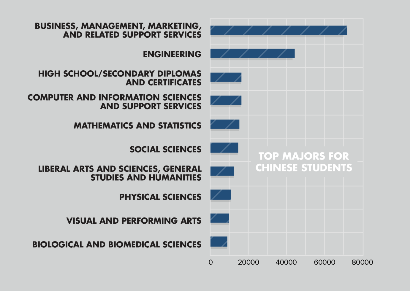 TOP MAJORS CHINA What are the most popular majors among F & M students studying in the United States from China?