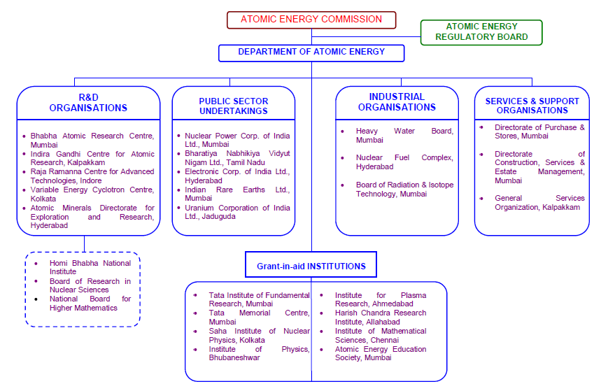 Organizational Structure for Atomic Energy in India