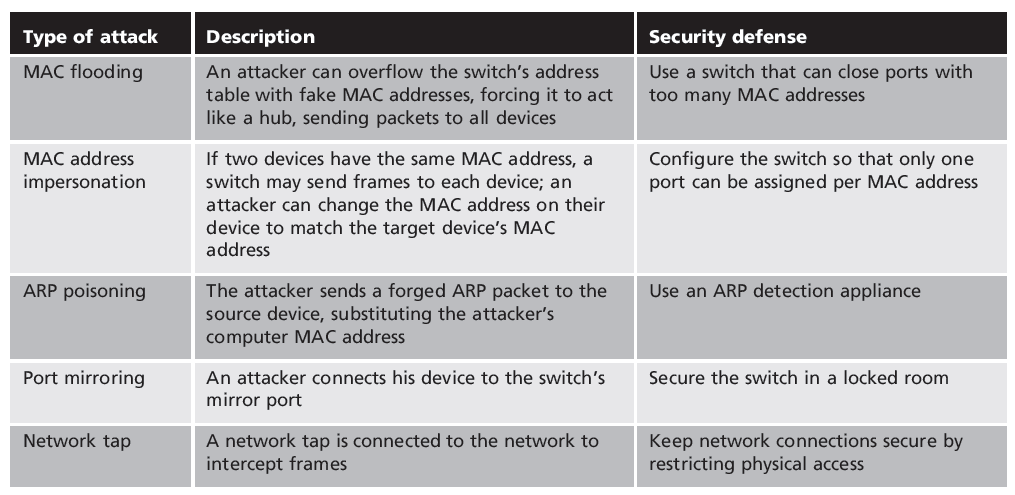 Table 6-2 Protecting the switch Security+ Guide