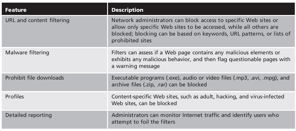 Table 6-4 Internet content filter features Security+