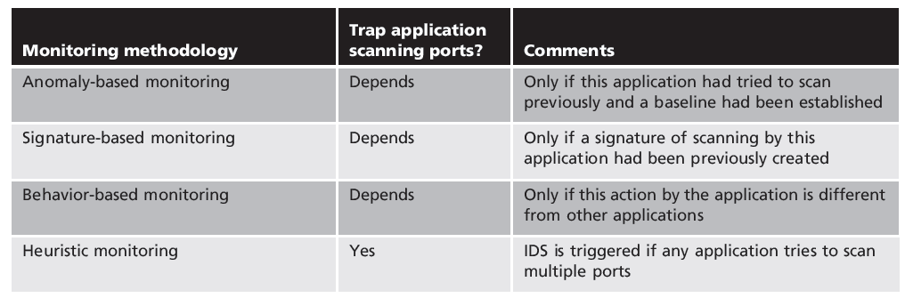 Table 6-5 Methodology comparisons to trap port-scanning application