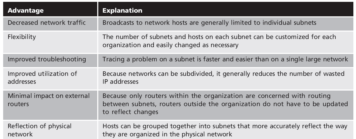 Table 6-8 Advantages of subnetting Security+ Guide