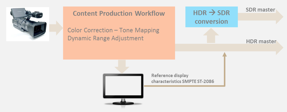 HDR within the delivery chain One of the key considerations when implementing HDR is how to ensure backward compatibility with legacy SDR (Standard Dynamic Range) equipment such as STBs and TVs.