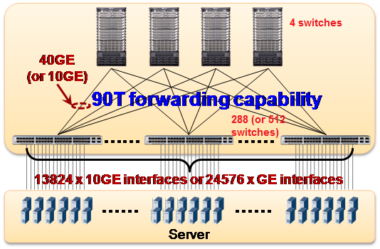 (2) Provide 40GE interfaces for internal communication. Flattened network deployments that use only core switches and TOR switches are the preferred way to reduce network delay in data centers.