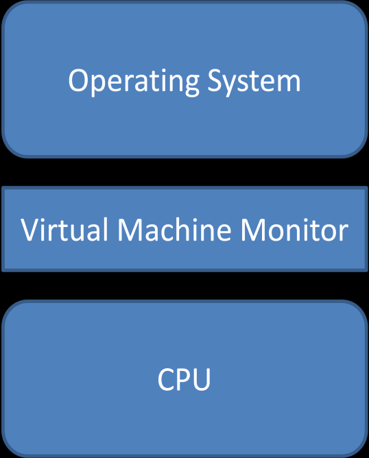 4 Please Note that the visual shown above in Figure 2 is a modification of a figure from the Intel Architecture Software Developer s Manuals [1]. 1.2.4 Loading a VMM It is important to note that the work performed for this thesis loads a VMM from an already running operating system.
