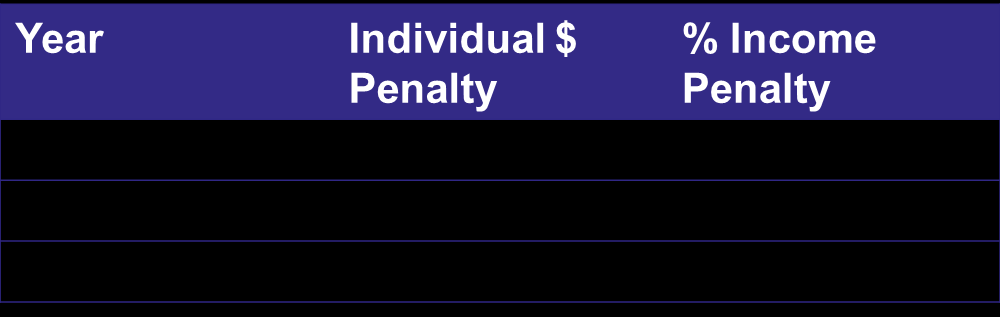 Individual Mandate Individuals are now required to obtain minimum essential coverage through their employer, government or exchange or pay a financial penalty. There are two types of penalties: 1.
