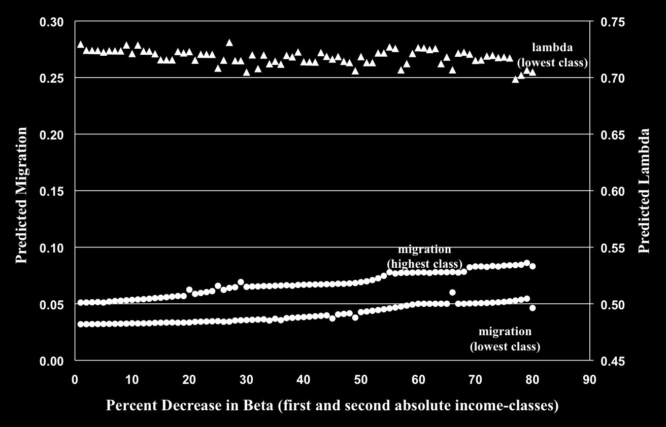 Figure 8: Reducing Risk in Lower Income-classes Kaivan