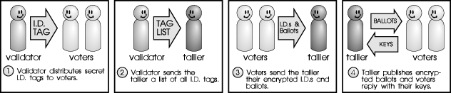 MARIUS ION, IONUT POSEA AN ELECTRONIC VOTING SYSTEM BASED ON BLIND SIGNATURE PROTOCOL representatives but not by individual voters.